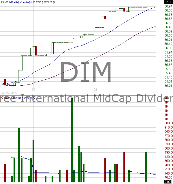 DIM - WisdomTree International MidCap Dividend Fund 15 minute intraday candlestick chart with less than 1 minute delay