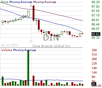 DIN - Dine Brands Global Inc. 15 minute intraday candlestick chart with less than 1 minute delay