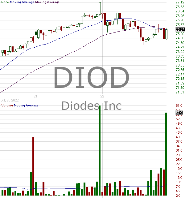 DIOD - Diodes Incorporated 15 minute intraday candlestick chart with less than 1 minute delay