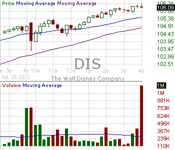 DIS - Walt Disney Company 15 minute intraday candlestick chart with less than 1 minute delay