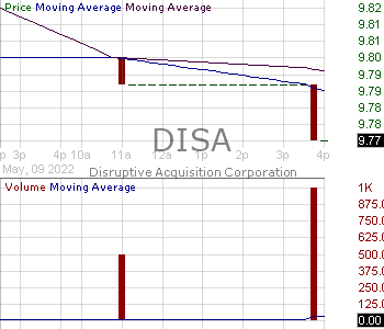 DISA - Disruptive Acquisition Corporation I Ordinary Shares 15 minute intraday candlestick chart with less than 1 minute delay
