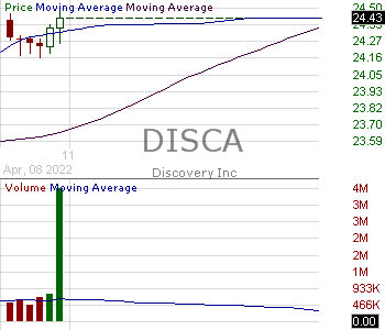 DISCA - Discovery Inc. - Series A 15 minute intraday candlestick chart with less than 1 minute delay