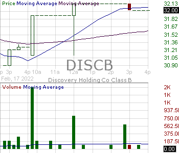 DISCB - Discovery Inc. - Series B 15 minute intraday candlestick chart with less than 1 minute delay