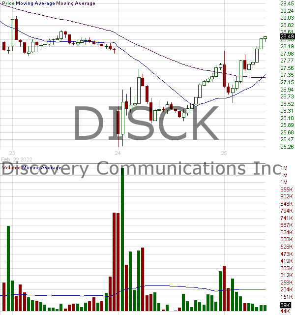 DISCK - Discovery Inc. - Series C 15 minute intraday candlestick chart with less than 1 minute delay