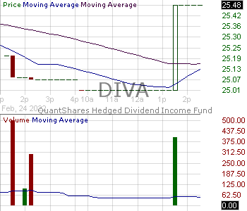 DIVA - AGFiQ Hedged Dividend Income Fund 15 minute intraday candlestick chart with less than 1 minute delay