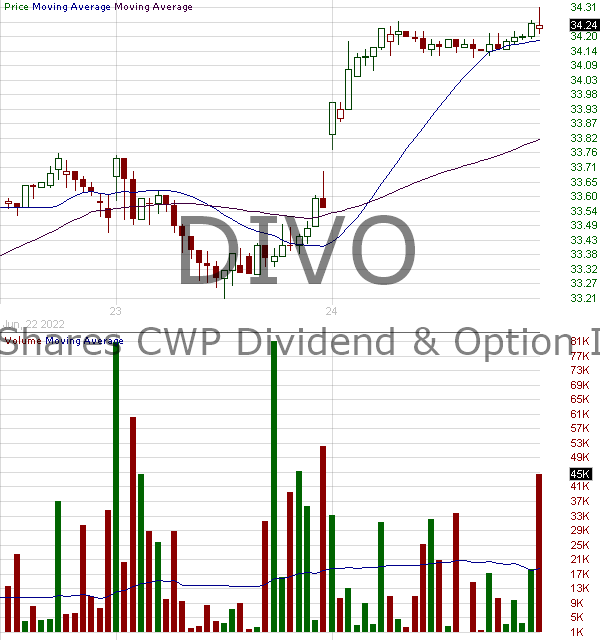 DIVO - Amplify CWP Enhanced Dividend Income ETF 15 minute intraday candlestick chart with less than 1 minute delay