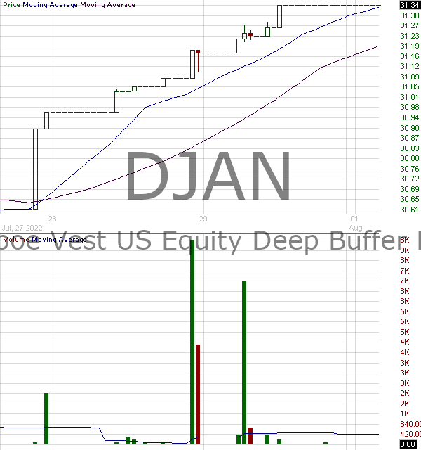 DJAN - FT Cboe Vest U.S. Equity Deep Buffer ETF - January 15 minute intraday candlestick chart with less than 1 minute delay