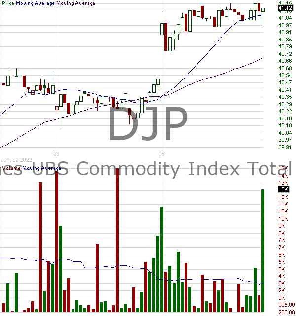 DJP - iPath Bloomberg Commodity Index Total Return ETN 15 minute intraday candlestick chart with less than 1 minute delay