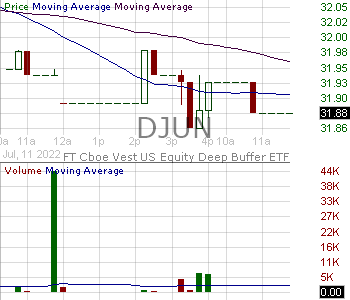 DJUN - FT Cboe Vest U.S. Equity Deep Buffer ETF - June 15 minute intraday candlestick chart with less than 1 minute delay