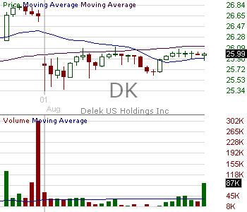 DK - Delek US Holdings Inc. 15 minute intraday candlestick chart with less than 1 minute delay