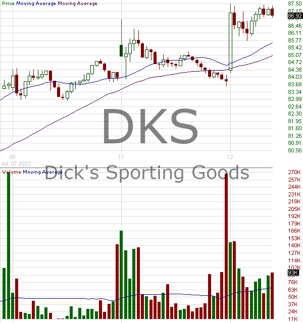 DKS - Dicks Sporting Goods Inc 15 minute intraday candlestick chart with less than 1 minute delay