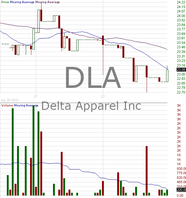 DLA - Delta Apparel Inc. 15 minute intraday candlestick chart with less than 1 minute delay