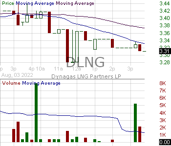DLNG - Dynagas LNG Partners LP Common Units 15 minute intraday candlestick chart with less than 1 minute delay