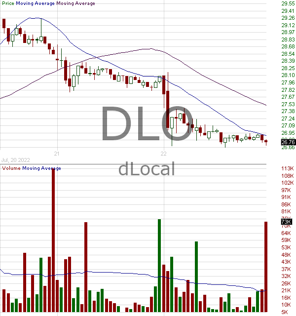 DLO - DLocal Limited Common Shares 15 minute intraday candlestick chart ~15 minute delay