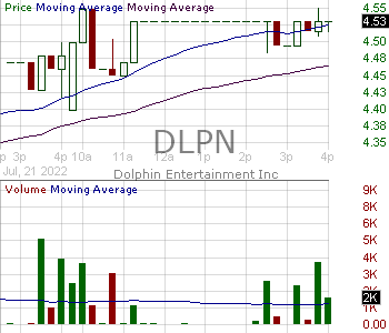 DLPN - Dolphin Entertainment Inc. 15 minute intraday candlestick chart with less than 1 minute delay