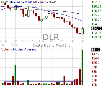 DLR - Digital Realty Trust Inc. 15 minute intraday candlestick chart with less than 1 minute delay