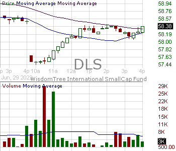 DLS - WisdomTree International SmallCap Fund 15 minute intraday candlestick chart with less than 1 minute delay