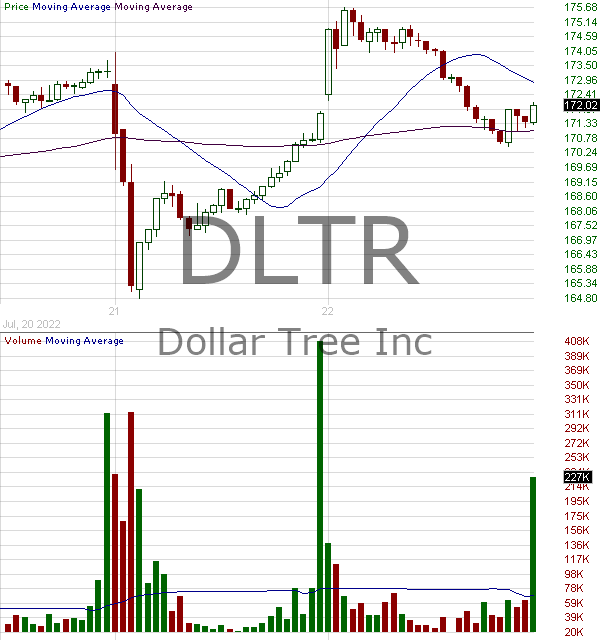 DLTR - Dollar Tree Inc. 15 minute intraday candlestick chart with less than 1 minute delay