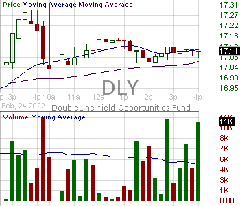 DLY - DoubleLine Yield Opportunities Fund 15 minute intraday candlestick chart with less than 1 minute delay