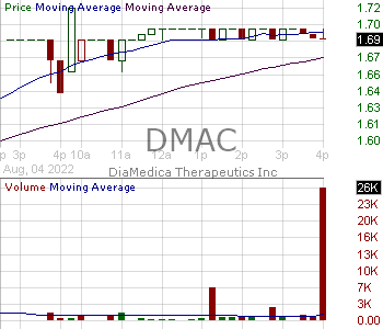 DMAC - DiaMedica Therapeutics Inc. 15 minute intraday candlestick chart with less than 1 minute delay
