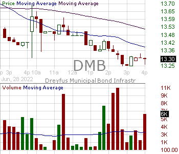 DMB - BNY Mellon Municipal Bond Infrastructure Fund Inc. 15 minute intraday candlestick chart with less than 1 minute delay