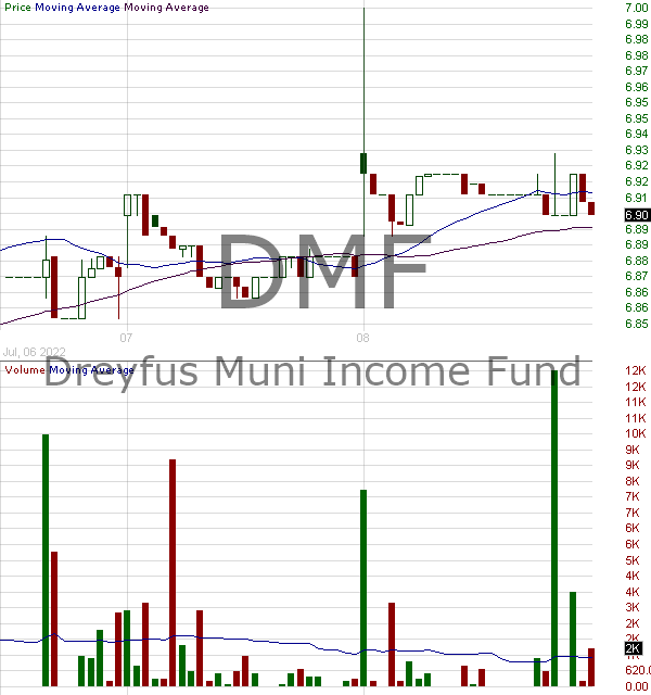 DMF - BNY Mellon Municipal Income Inc. 15 minute intraday candlestick chart with less than 1 minute delay