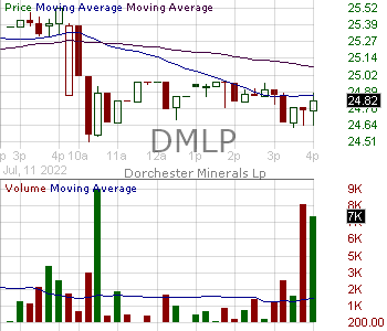 DMLP - Dorchester Minerals L.P. Units Representing Limited Partnership Interests 15 minute intraday candlestick chart with less than 1 minute delay