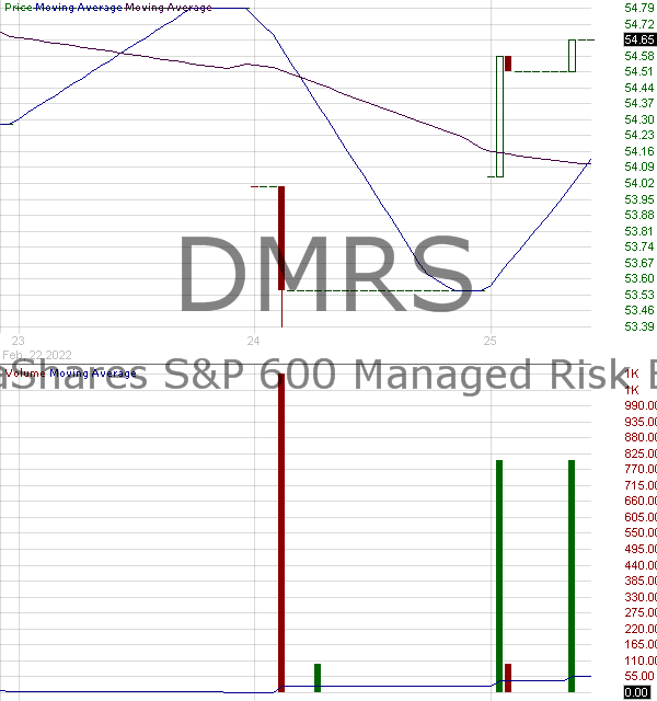 DMRS - DeltaShares SP 600 Managed Risk ETF 15 minute intraday candlestick chart with less than 1 minute delay