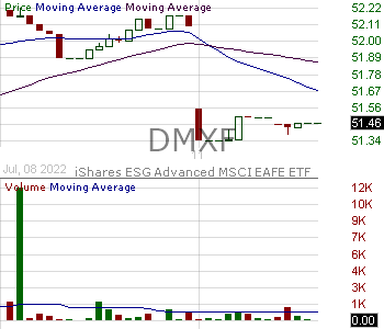 DMXF - iShares ESG Advanced MSCI EAFE ETF 15 minute intraday candlestick chart with less than 1 minute delay
