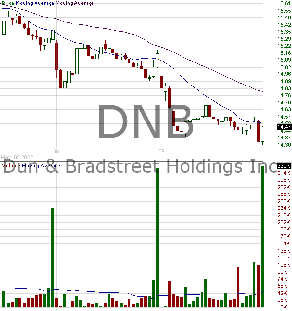DNB - Dun Bradstreet Holdings Inc. 15 minute intraday candlestick chart with less than 1 minute delay