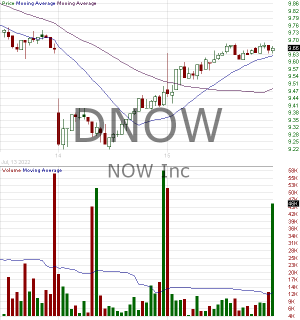 DNOW - NOW Inc. 15 minute intraday candlestick chart with less than 1 minute delay