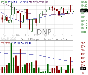 DNP - DNP Select Income Fund Inc. 15 minute intraday candlestick chart with less than 1 minute delay