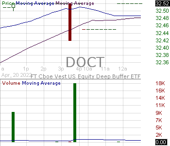 DOCT - FT Cboe Vest U.S. Equity Deep Buffer ETF - October 15 minute intraday candlestick chart with less than 1 minute delay