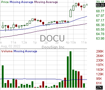 DOCU - DocuSign Inc. 15 minute intraday candlestick chart with less than 1 minute delay