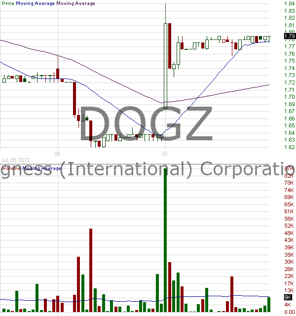 DOGZ - Dogness (International) Corporation 15 minute intraday candlestick chart with less than 1 minute delay