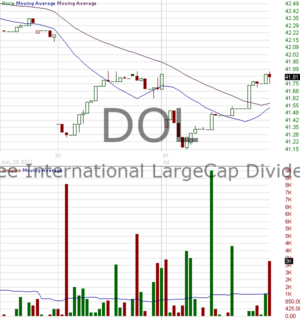 DOL - WisdomTree International LargeCap Dividend Fund 15 minute intraday candlestick chart with less than 1 minute delay