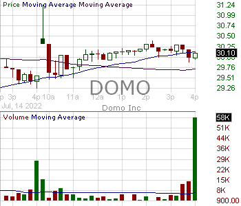 DOMO - Domo Inc. - Class B 15 minute intraday candlestick chart with less than 1 minute delay
