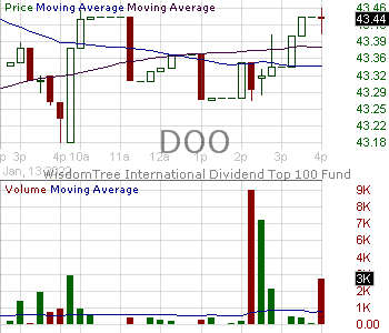 DOO - WisdomTree International Dividend Top 100 Fund 15 minute intraday candlestick chart with less than 1 minute delay