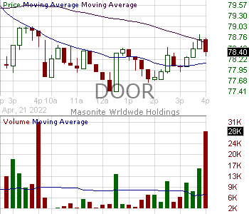 DOOR - Masonite International Corporation Ordinary Shares (Canada) 15 minute intraday candlestick chart with less than 1 minute delay