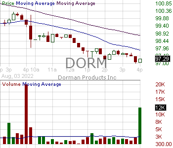 DORM - Dorman Products Inc. 15 minute intraday candlestick chart with less than 1 minute delay