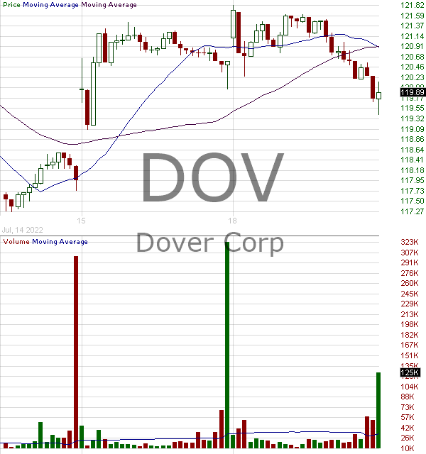 DOV - Dover Corporation 15 minute intraday candlestick chart with less than 1 minute delay