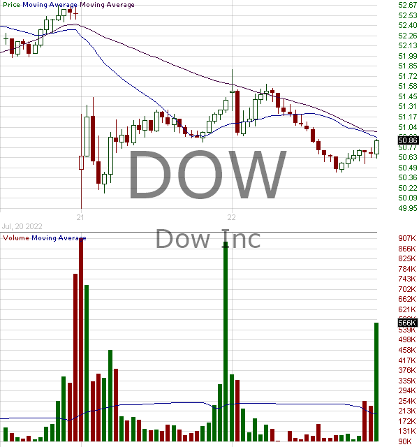 DOW - Dow Inc.  15 minute intraday candlestick chart with less than 1 minute delay