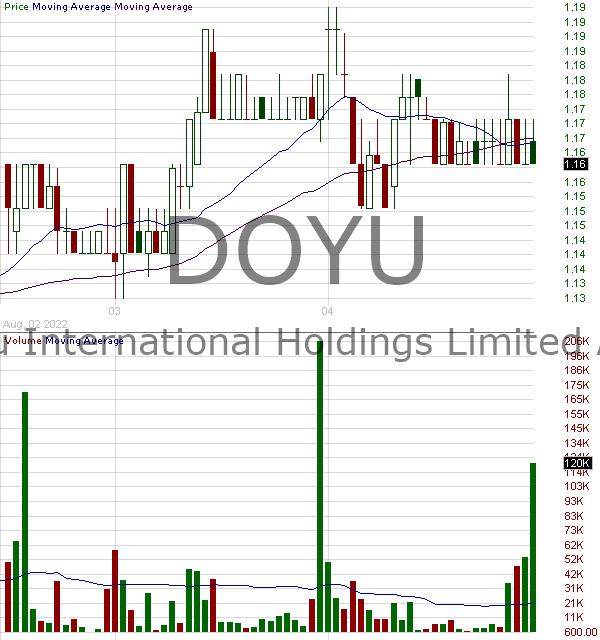 DOYU - DouYu International Holdings Limited - ADS 15 minute intraday candlestick chart with less than 1 minute delay