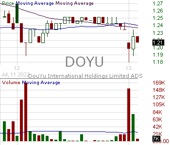 DOYU - DouYu International Holdings Limited - ADR 15 minute intraday candlestick chart with less than 1 minute delay