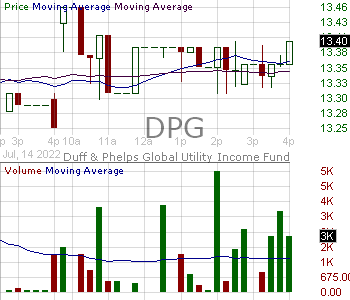 DPG - Duff Phelps Utility and Infrastructure Fund Inc. 15 minute intraday candlestick chart with less than 1 minute delay
