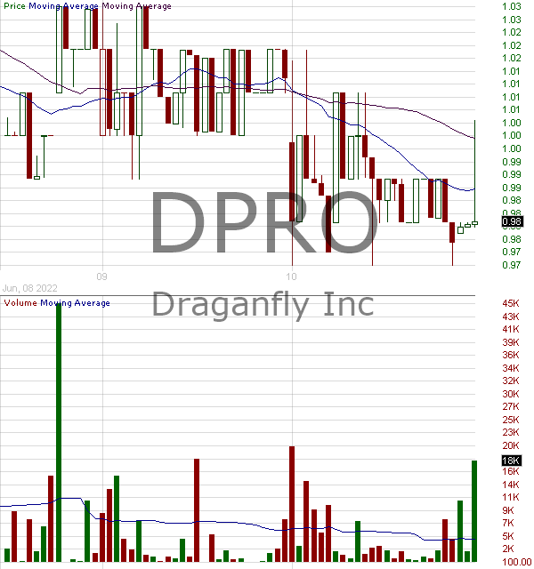 DPRO - Draganfly Inc. 15 minute intraday candlestick chart ~15 minute delay