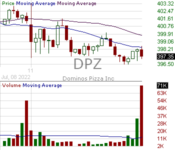 DPZ - Dominos Pizza Inc 15 minute intraday candlestick chart with less than 1 minute delay