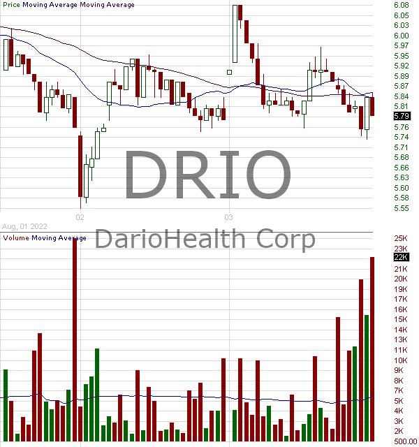 DRIO - DarioHealth Corp. 15 minute intraday candlestick chart with less than 1 minute delay