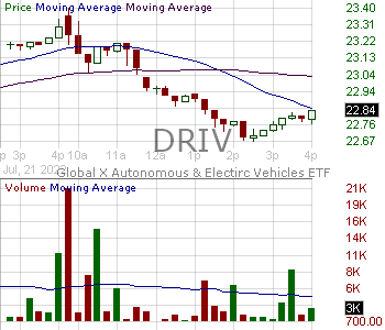 DRIV - Global X Autonomous Electric Vehicles ETF 15 minute intraday candlestick chart with less than 1 minute delay