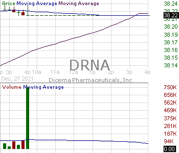 DRNA - Dicerna Pharmaceuticals Inc. 15 minute intraday candlestick chart with less than 1 minute delay
